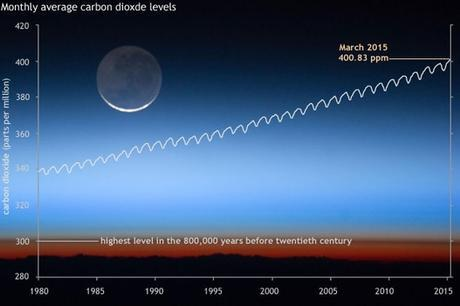 Monthly carbon dioxide levels hit new milestone | NOAA Climate.gov