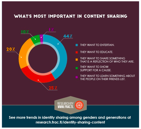 Whats most important in content sharing