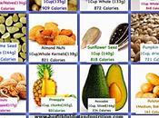 Foods Help Gain Weight