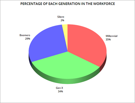 Millennials Are Now Largest Segment Of The Workforce