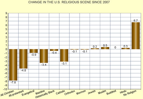 Percentage Of Christians Is Shrinking In The United States