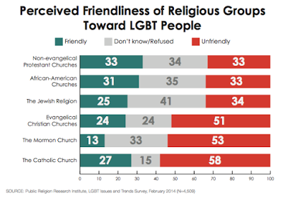 Mirror, Mirror on the Wall, Who's the Most Homophobic of Them All? Catholic Leaders Continue Giving Impression That Catholics Are Uniquely Hostile to Gays