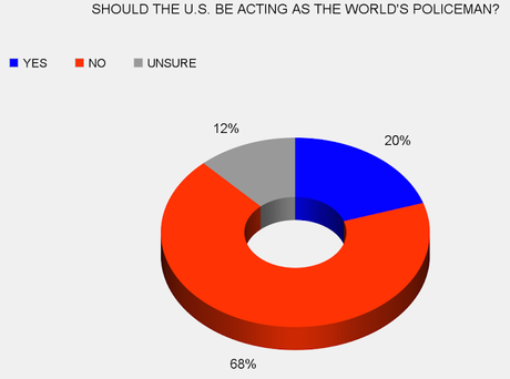 Public Says U.S. Shouldn't Act As World's Policeman