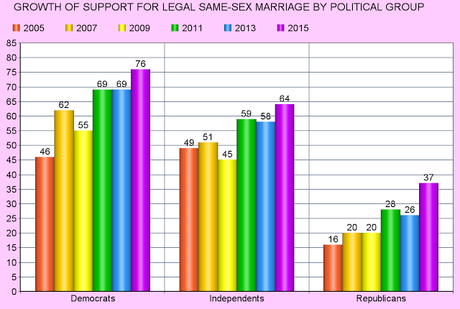 Gallup Verifies That 60% Support Legal Same-Sex Marriage