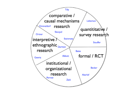 An evolutionary view of research frameworks