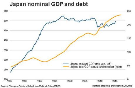 Wednesday:  Japan GDP Not Strong Enough – Now What?
