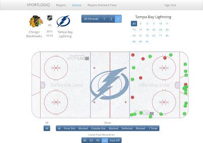 The numbers behind the Tampa Bay Lightning's defensive shell in game 1
