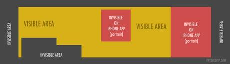 twelveskip.com template for 1500 pixel wide Twitter header image showing which areas will be invisible on all online devices, and which will be invisible on mobile phone display screen
