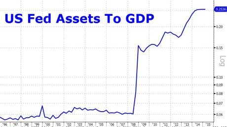 Which Way Wednesday – Fed's Balance Sheet Hits 25% of GDP