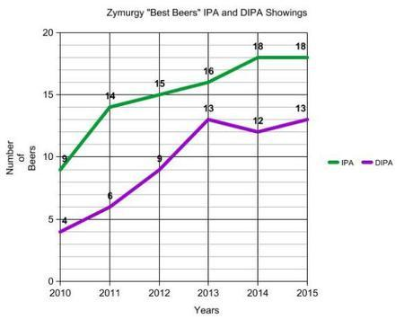 Copy Cat: A 'Best Beer' List Loves IPAs, ABV. Again.