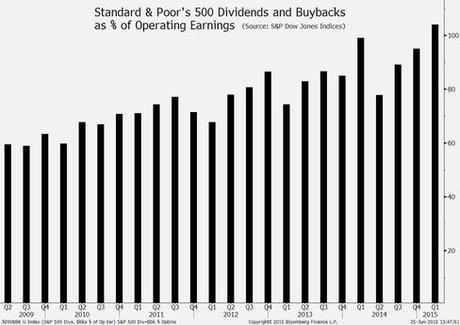 S&P 500 dividends + buybacks as % of operating earnings