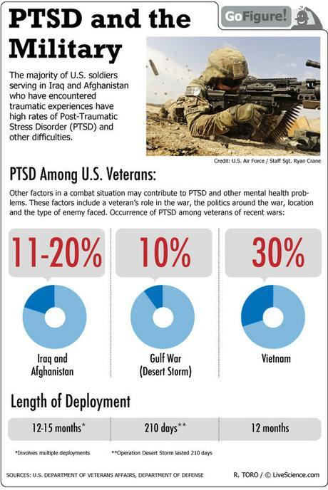 Today's GoFigure looks at incidence of PTSD among America's military veterans.