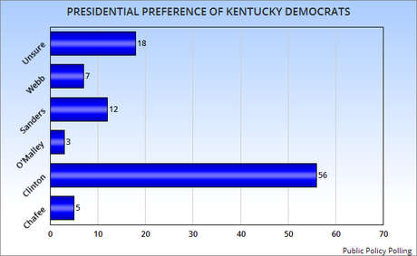 The Preference Of Kentucky Voters For President