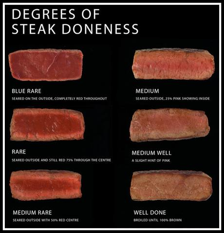 steak doneness chart - blue rare to well done