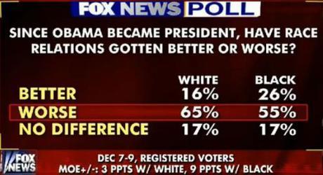 Poll taken in Dec. 2014