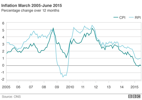 UK Consumer Prices Index Inflation Falls To 0%, According To ONS