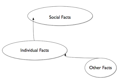 Supervenience and the social: Epstein's critique