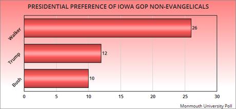 Walker Leads In Iowa - Trump Vaults Into Second
