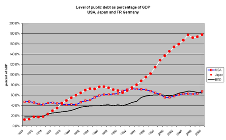 US debt has been flat for 30 years.