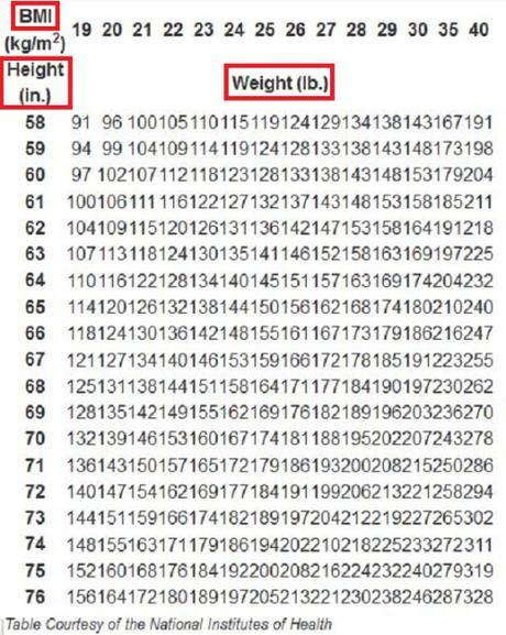 BMI in height-weight