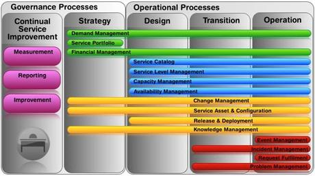 Itil Basic Concepts What Is Itil Paperblog