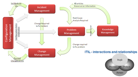 ITIL Basic Concepts - What is ITIL?​