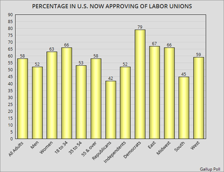 The History Of Unions In The United States