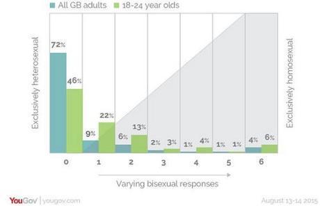 UK sexual orientation survey
