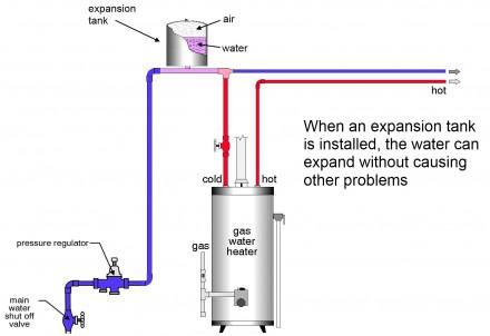 Leaking Relief Valves At Water Heaters Paperblog