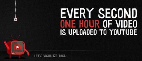 YouTube - One Hour Per Second