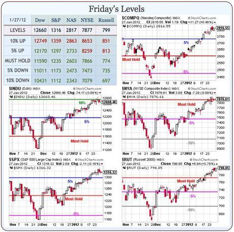 Monday Market Momentum (or lack thereof)