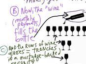 Bottle Wine Understanding Subprime Debacle