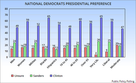 Clinton And Trump Still Have Large Leads Nationally