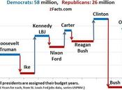 Democratic Presidents Best Jobs Economy