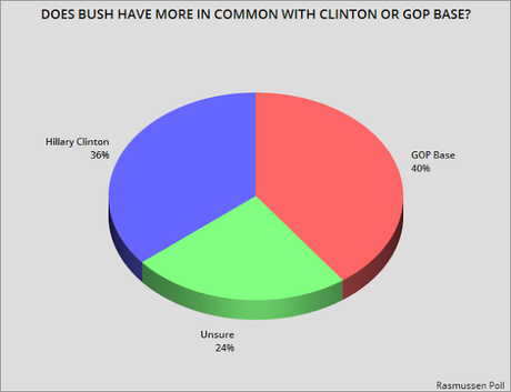 This Poll Should Worry Jeb Bush - A Lot