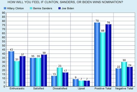 New National Poll Shows Clinton With A 10-Point Lead