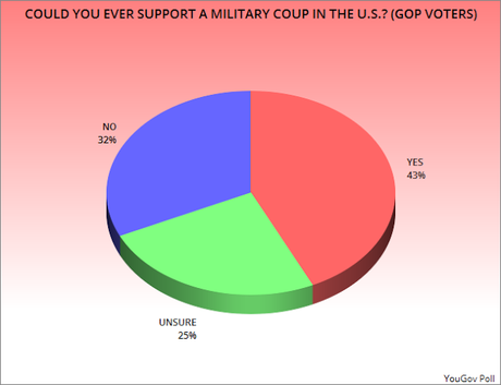 43% Of GOP Say They Could Support A U.S. Military Coup