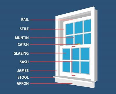 Knowing Your Window Terms To Keep In Mind Paperblog