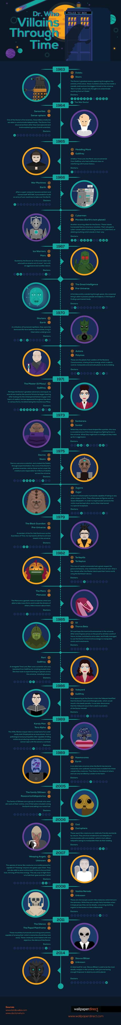 dr-who-villains-infographic
