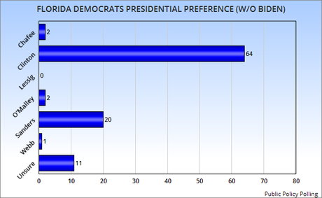 Hillary Clinton Is The Clear Favorite Of Florida Democrats