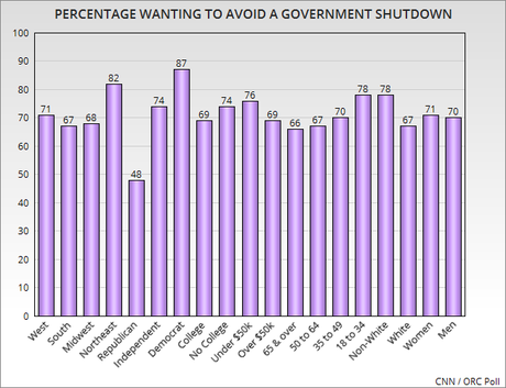 Nearly 3 Out Of 4 Oppose A New Government Shutdown