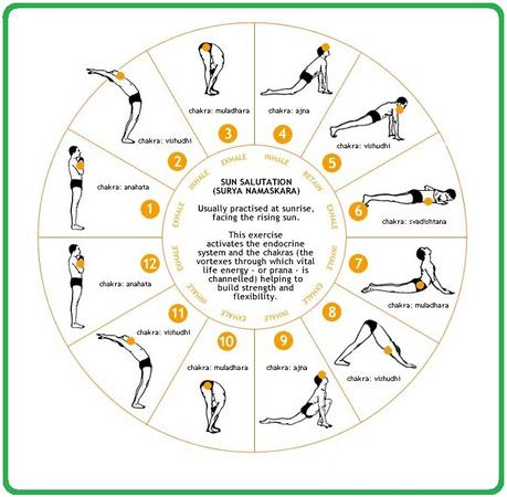top yoga breathing techniques or exercises for weight loss