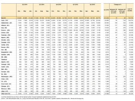 First_time_asylum_applicants_in_the_EU-28_by_citizenship,_Q2_2014_–_Q2_2015