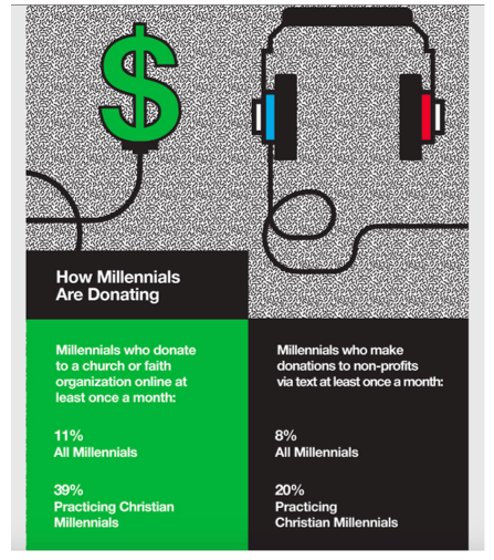 How Millennials are Donating