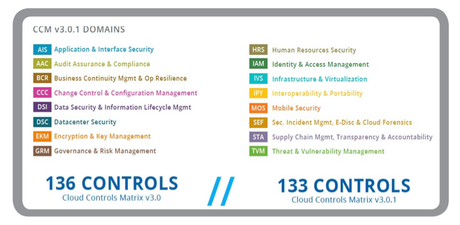 Cloud Security Alliance chart