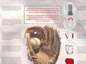 Infographic: Baseball Gloves Made