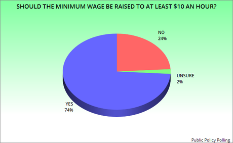 should minimum wage be raised essay Why we should raise the minimum wage  the city of seattle, washington, illustrates why the minimum wage could be raised to as much as $15 an hour.