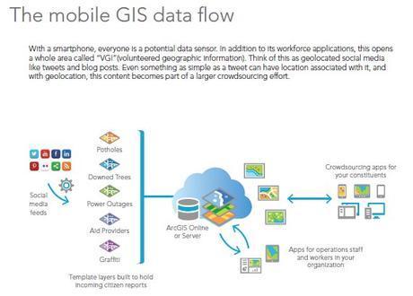 The ArcGIS Book - Mobile GIS