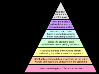 How to Disagree: Paul Graham's Disagreement hierarchy