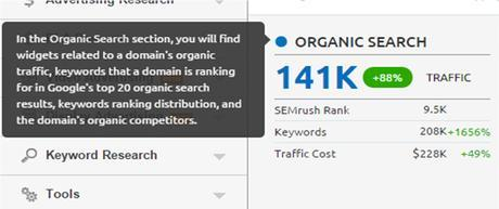 SEMRush Tool Review